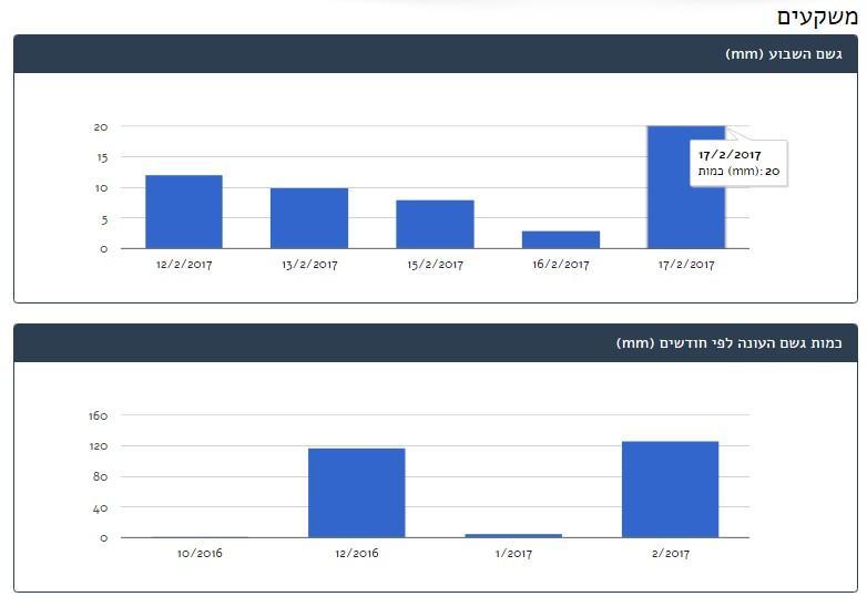 חדש: הצגת נתוני משקעים באתר מעוף+